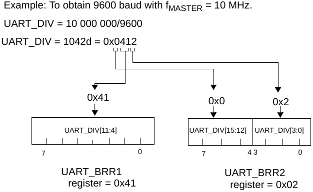 Bare metal programming: STM8   lujji